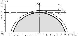 CSS 8-180-2P+D-E-L